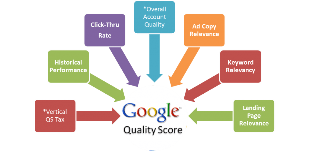 Google Adwords Quality Score - PPC Management Services