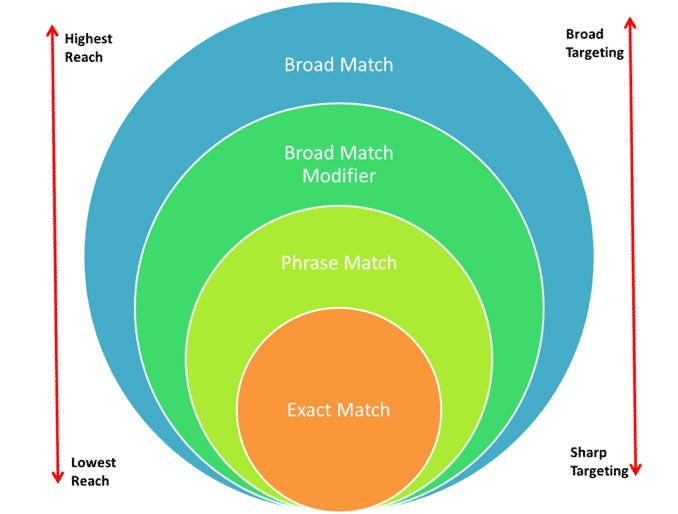 Modified Broad match