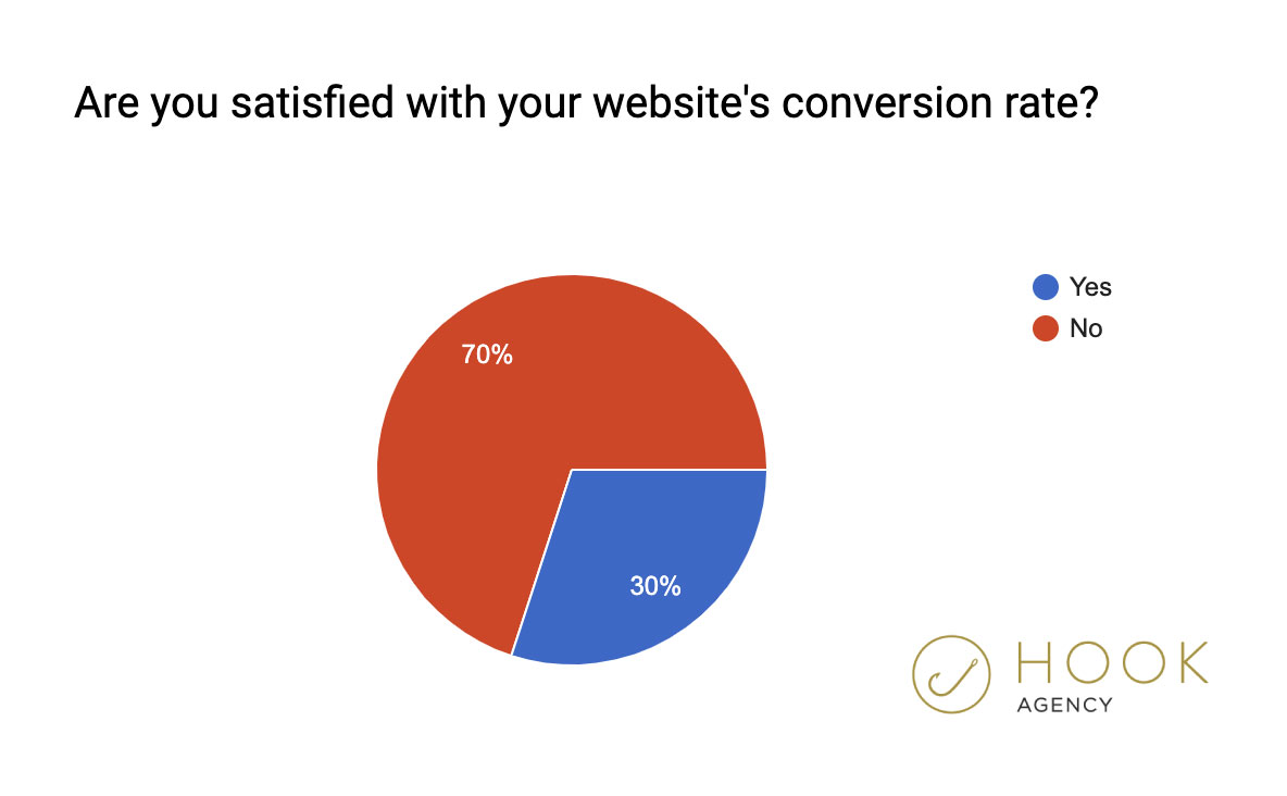 2020 Marketing Statistics - Website Conversion Rate Satisfied with