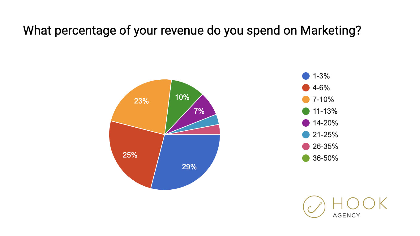 What percentage of revenue should i spend on marketing - statistics, poll, percentage, graph 2020