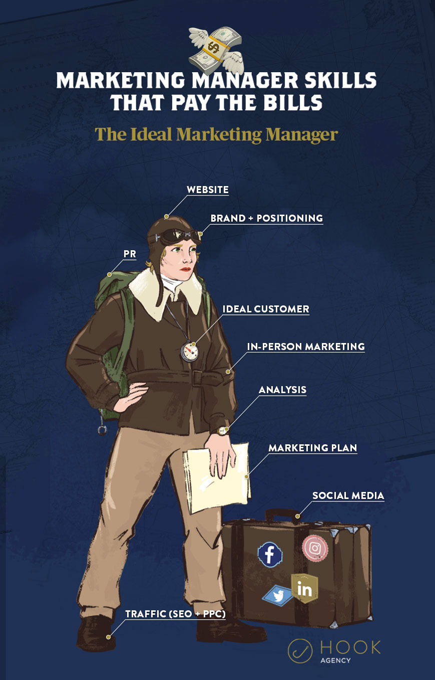 The Ideal Marketing Manager
